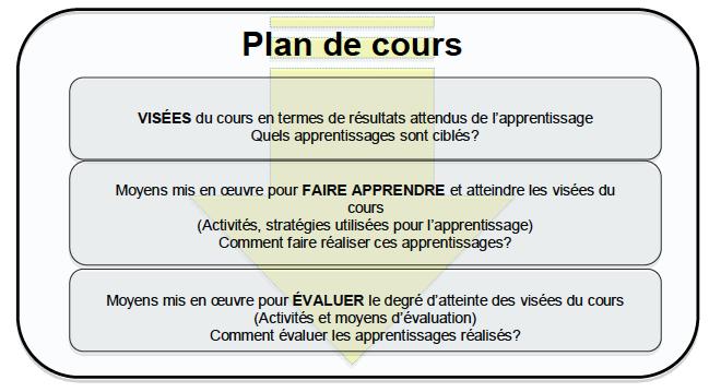 Le plan de cours : témoin de l'alignement pédagogique d'un cours | Pédagogie